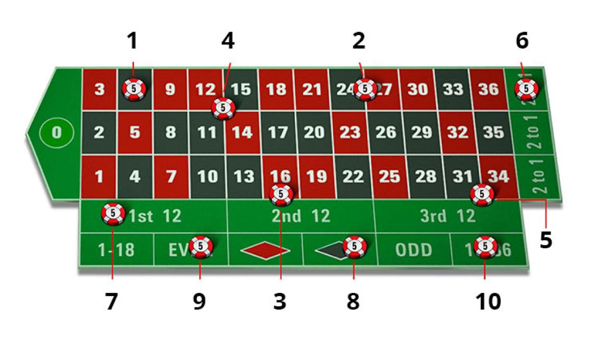 Hướng dẫn cách chơi Roulette tại casino online M88